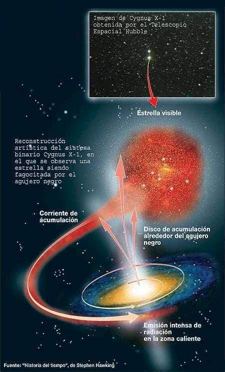 Resultado de imagen de Una estrella se convierte en una singularidad